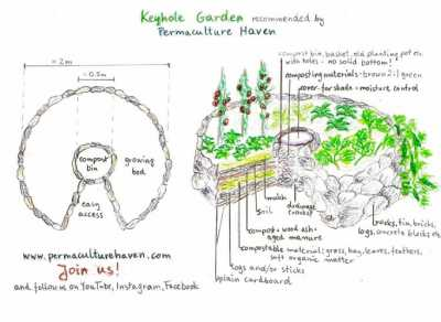 keyhole garden750